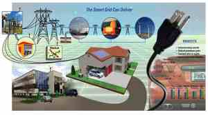 DOE Smart Grid Illustration