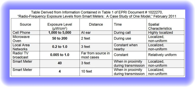 EPRI Table