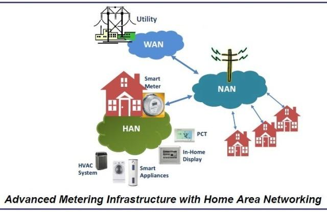 AMI Network