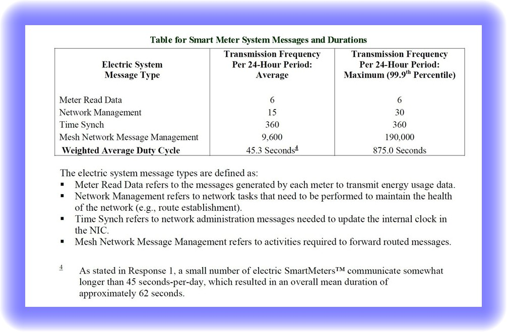 """Smart Meter Transmission Frequency Claims – """"Misinformation"""