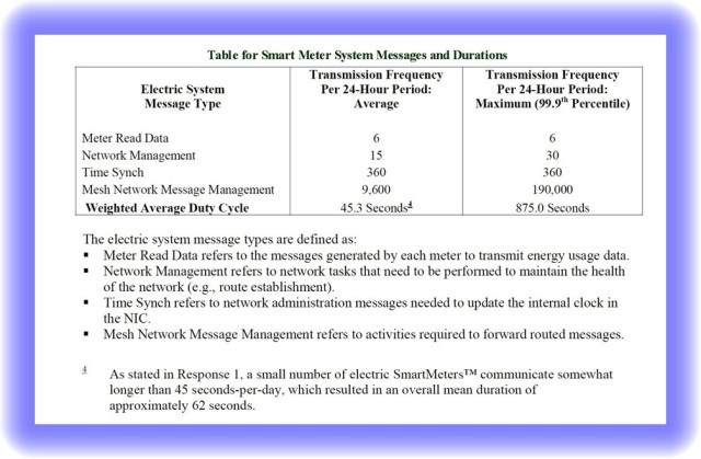 CA Smart Meter Transmissions