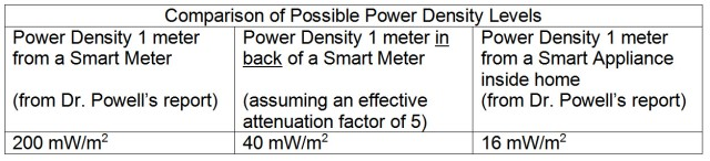 Power Density Comparison Levels
