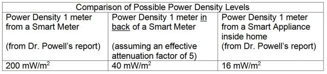 Power Density Comparison Levels