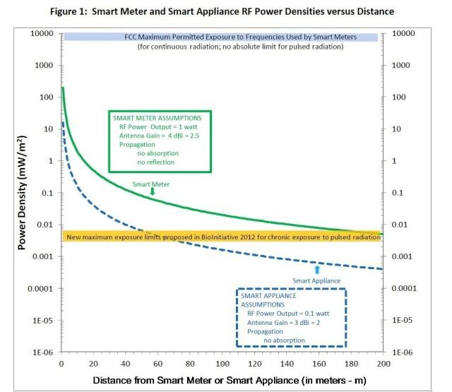 Smart Meter and Appliance Power Densities