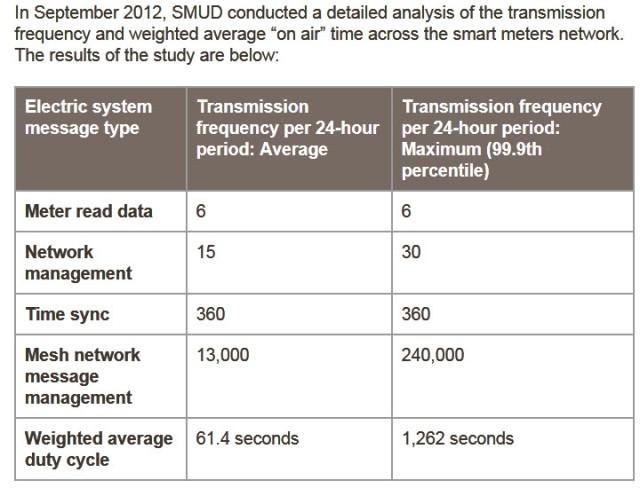 SMUD Smart Meter Transmissions