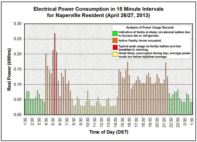 Naperville Resident Power Usage Apr 26 2013