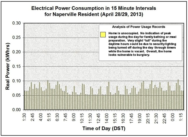 Naperville Resident Power Usage Apr 28 2013