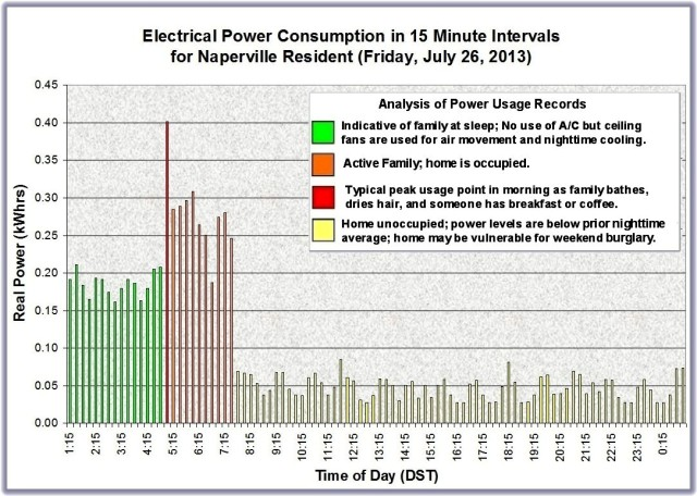 Naperville Resident Power Usage July 26 2013