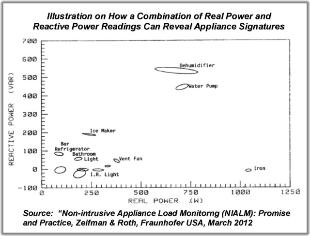 Real vs Reactive Power
