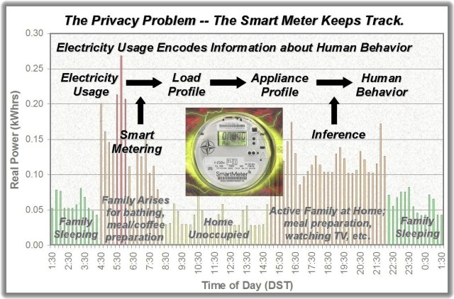 Smart Meter Graph with Remarks 1