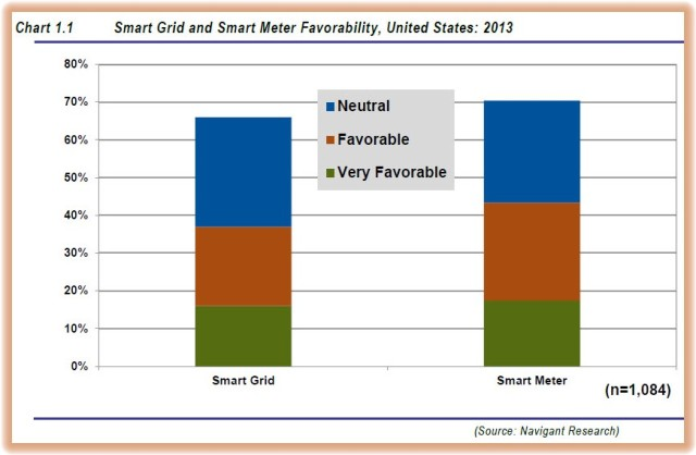 Smart Grid and Meter Favorability