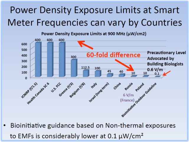 Maret_Comparison of Exposure Guidelines