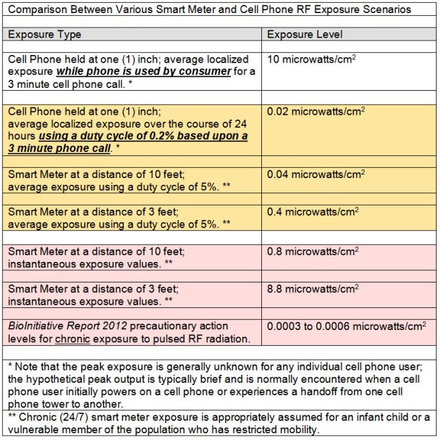 Numerical Comparison Between Smart Meters and Cell Phones.May 2014