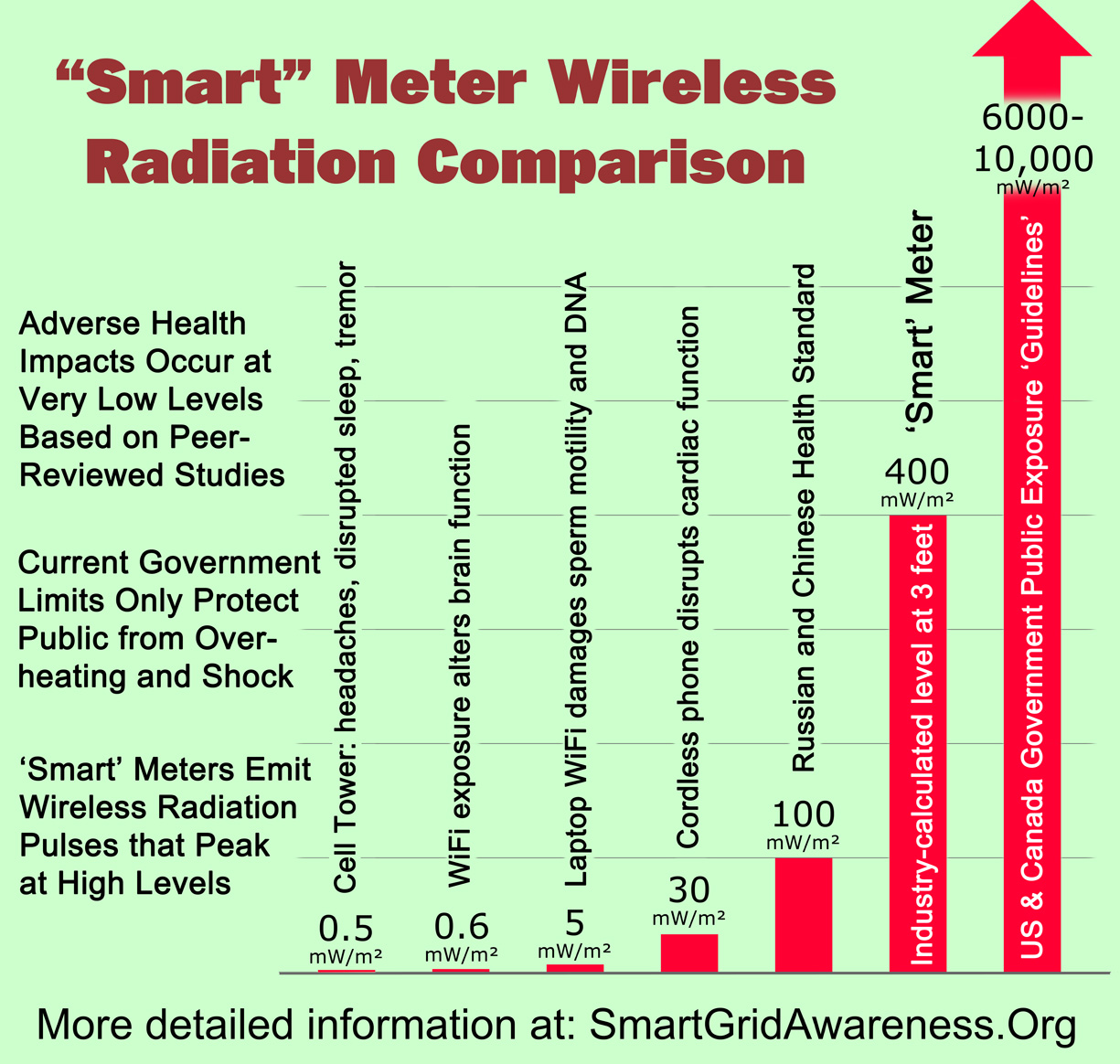 Radiofrequency (RF) Radiation Power Density Levels for Smart Meters, Various Biological Effects, and Exposure Guidelines
