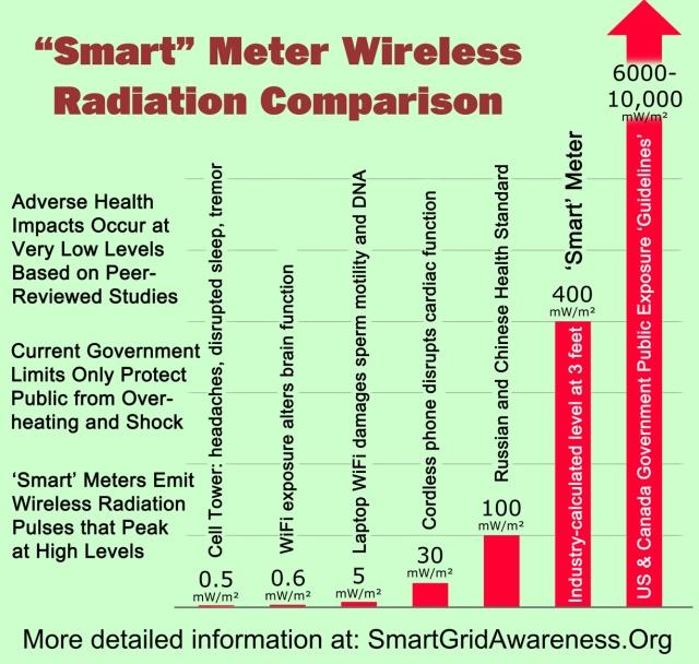 RF Levels Comparison Chart