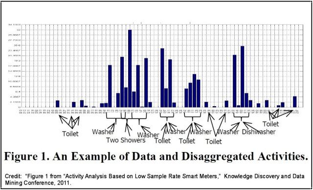 Smart Water Meter Analysis
