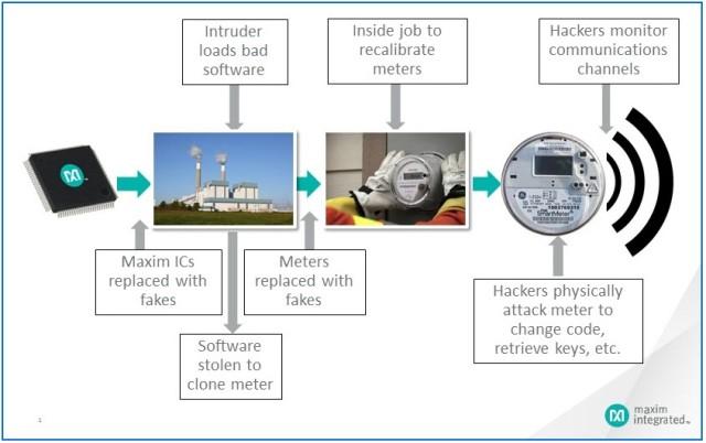 Maxim Smart Meter Cyber Attacks