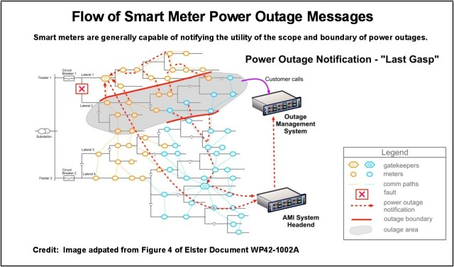 Elster Flow of Outage Messages