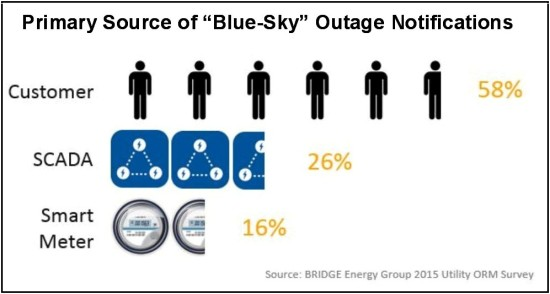Outage Reports by Source