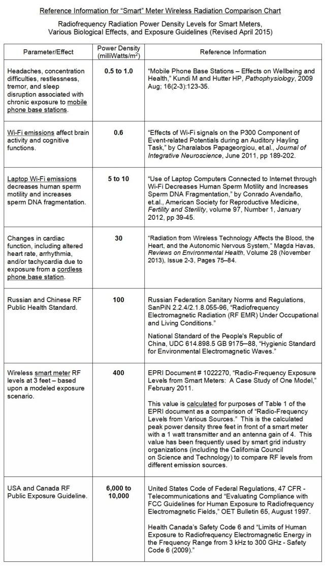 RF Comparison Chart April 2015