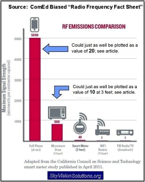 ComEd RF Comparison Chart