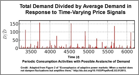 Demand over Time