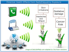 Health Effects from RF Exposure