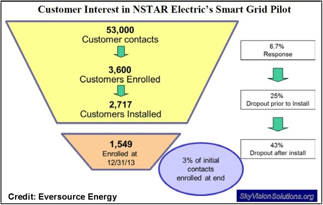 NSTAR Customer Smart Grid Pilot Interest