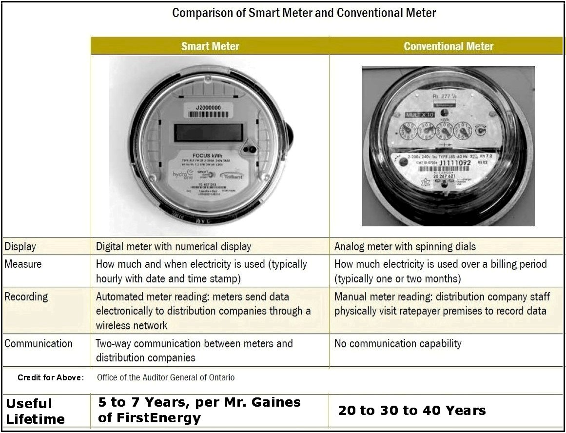 Traditional Power Meter : Congressional testimony 'smart meters have a life of
