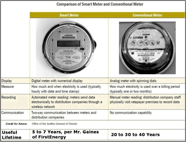 Comparsion of Smart Meter with Conventional Meter