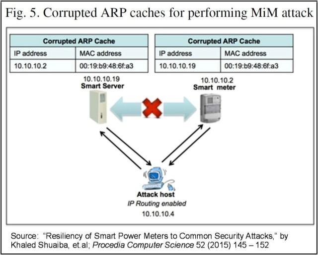 Corrupted ARP Caches for MiM Attack