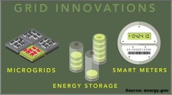 Energy.gov Grid Innovations