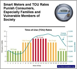 Load Curve and TOU Rates