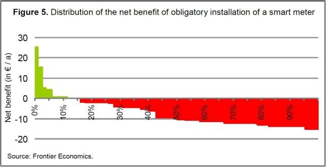 Frontier_Distribution of Benefits for Smart Meters