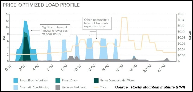 RMI Price Optimized Load Profile