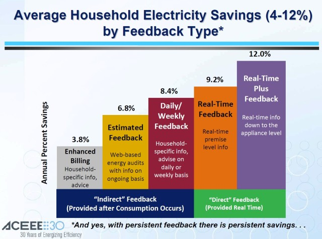 ACEEE Chart on Potential Energy Feedback Savings