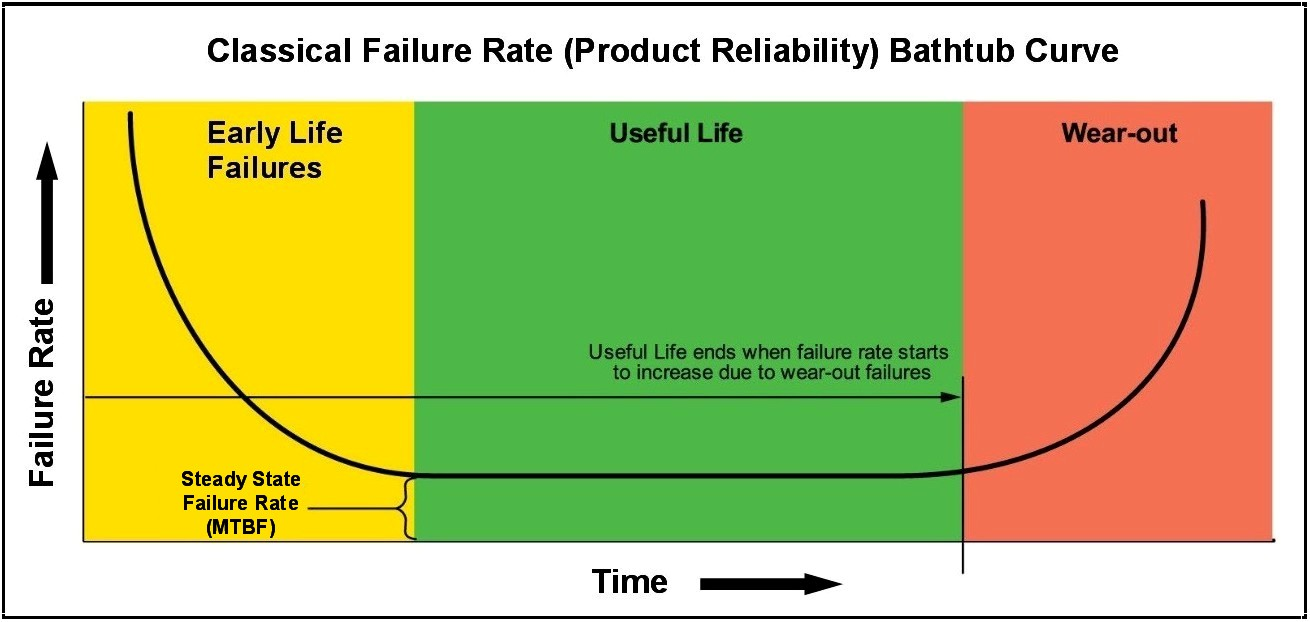 Security Risks And Technology Obsolescence Reduce Smart Meter Power Solution Ic In The Area Of Bathtub Curve Where You Have A Relatively Low Rate Failures Is Manufacturer Testing Concentrates Its Efforts To Determine
