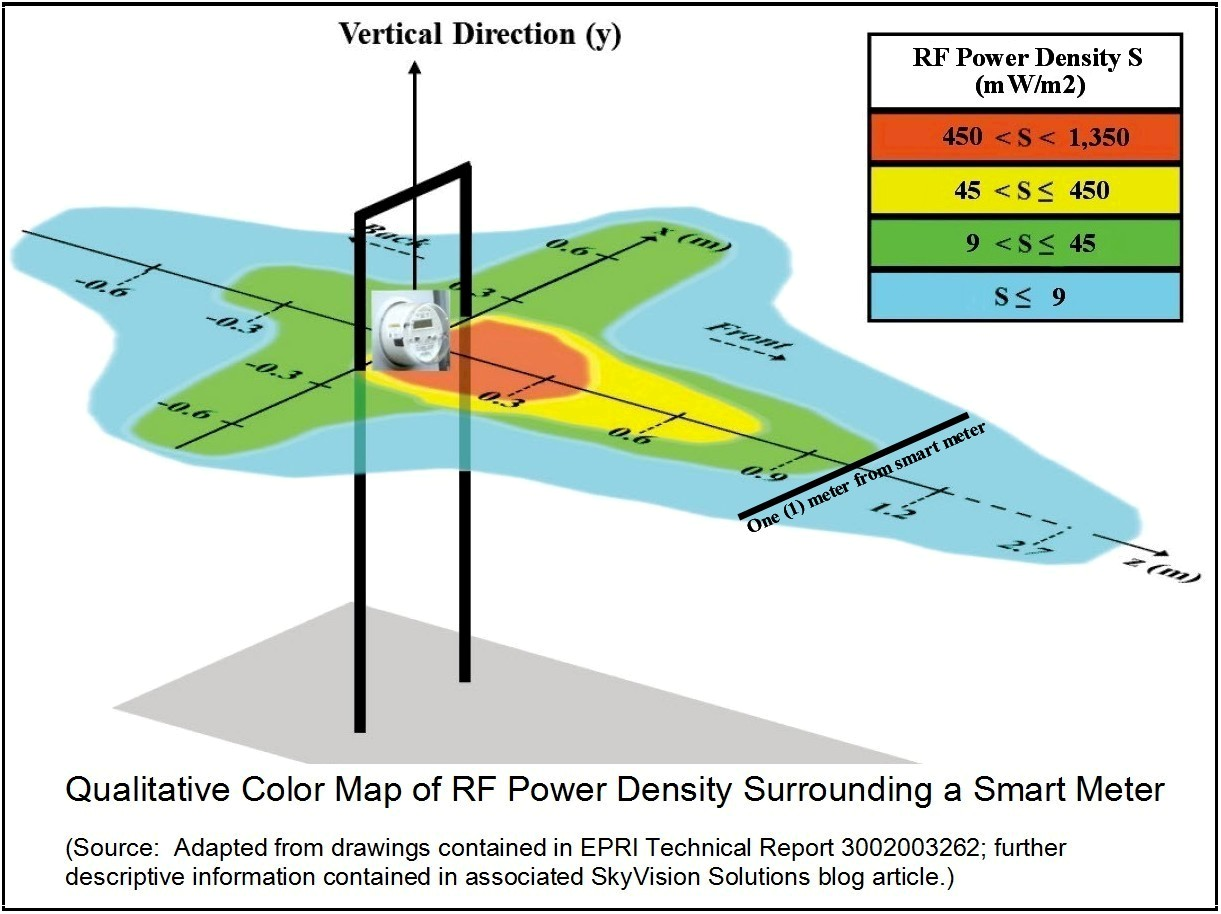 Radiofrequency (RF) Radiation Power Density Levels for Smart