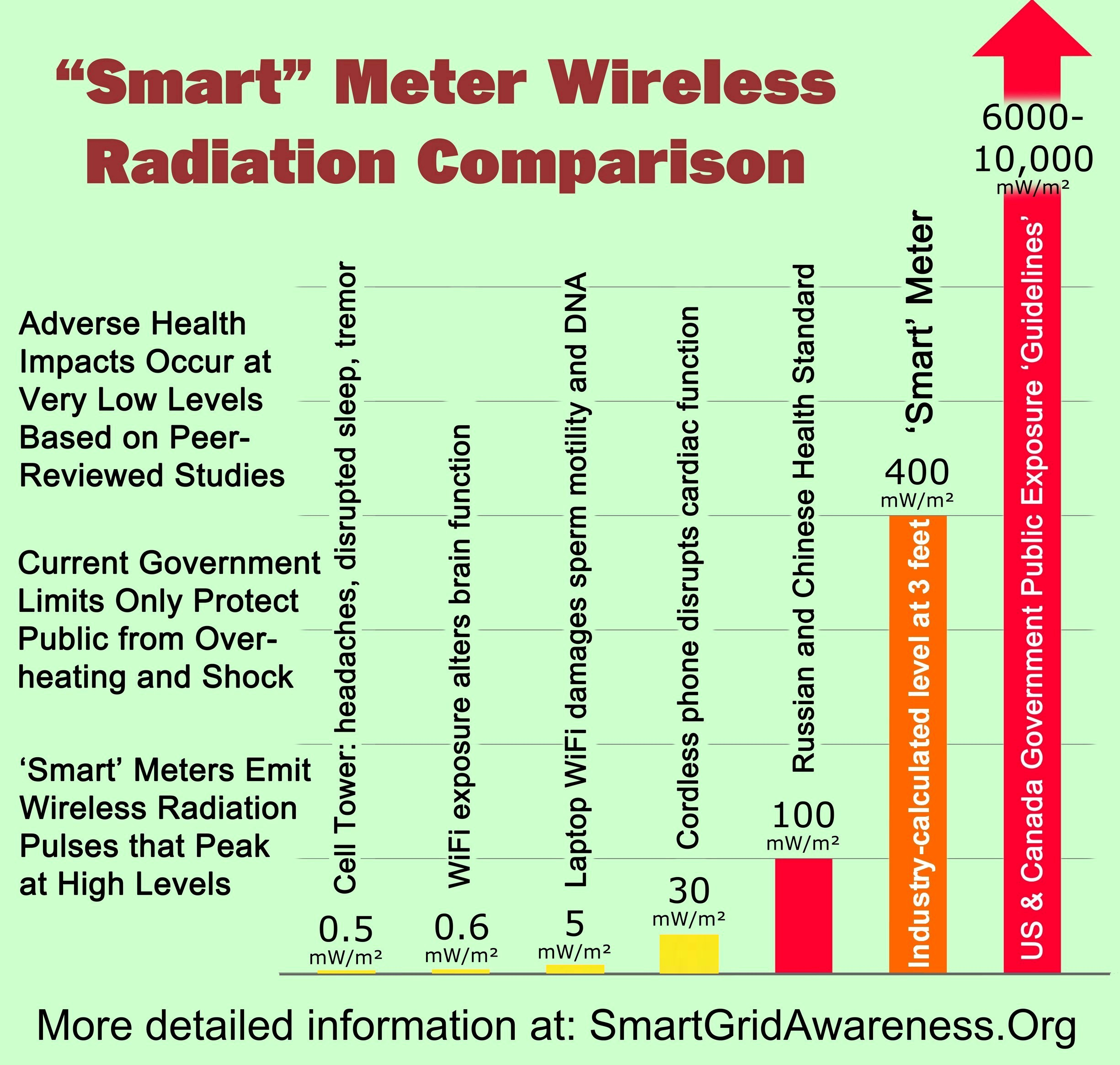 radiofrequency (rf) radiation power density levels for smart meters